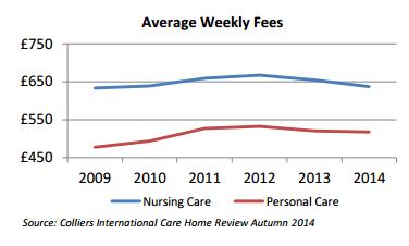 Average weekly fees