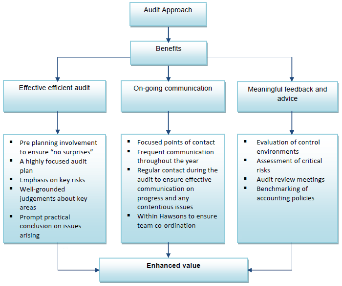 audit_and_assurance1
