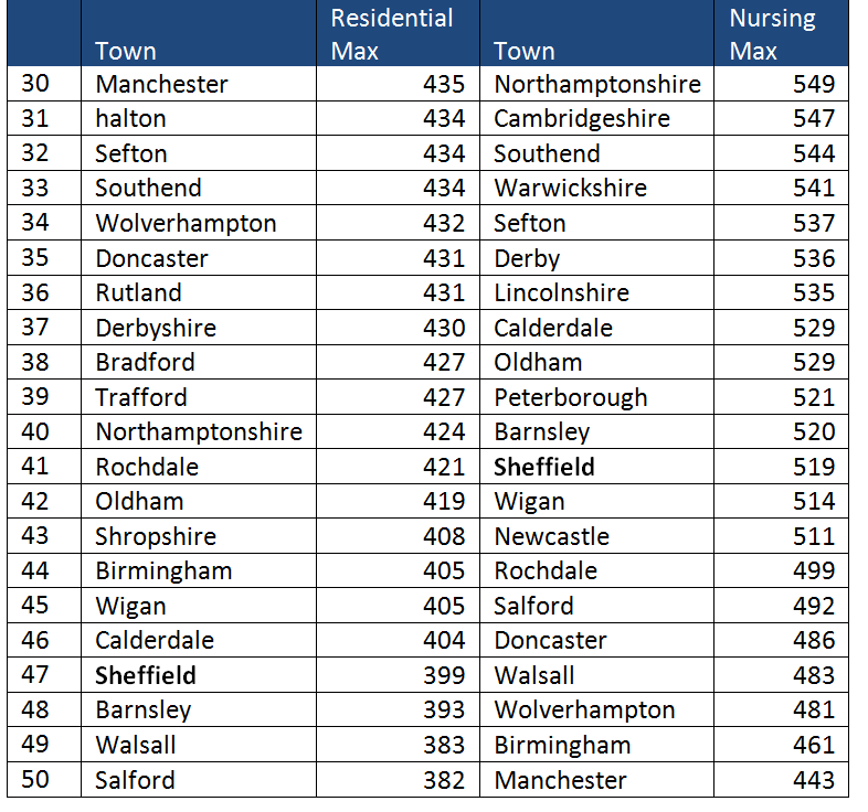 Care home fees compared nationwide