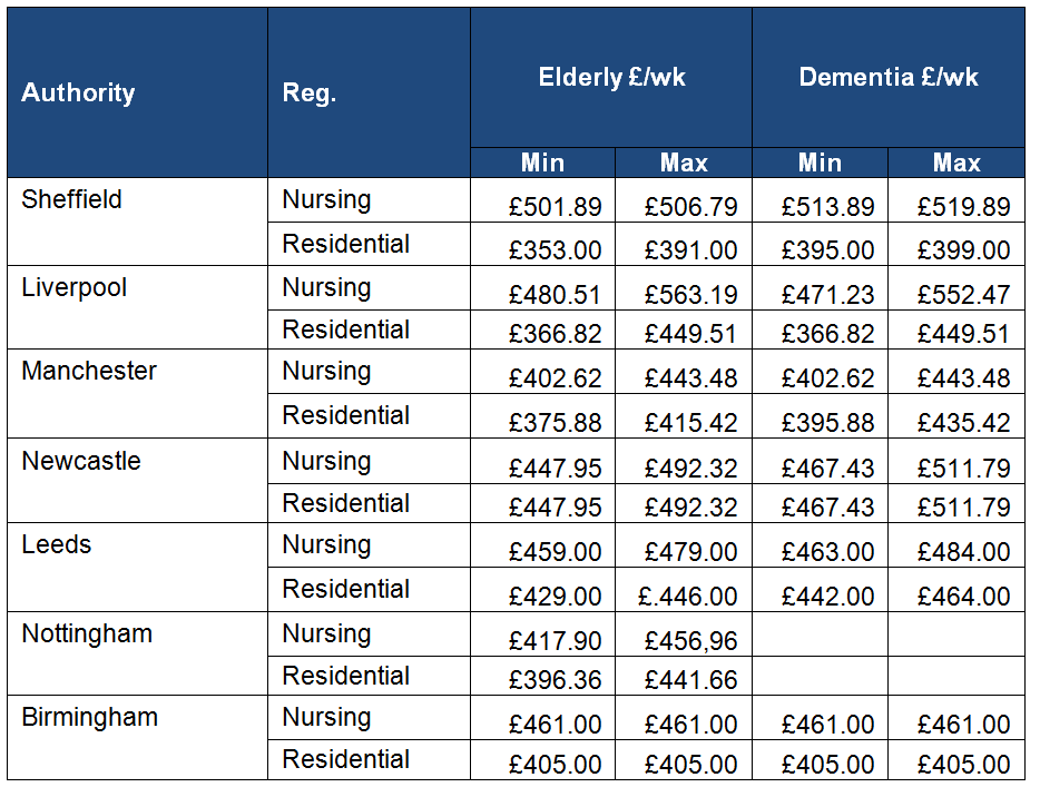 Care home fees compared to other core cities