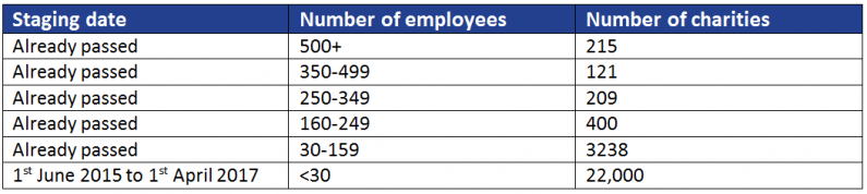 Charities auto enrolment staging dates