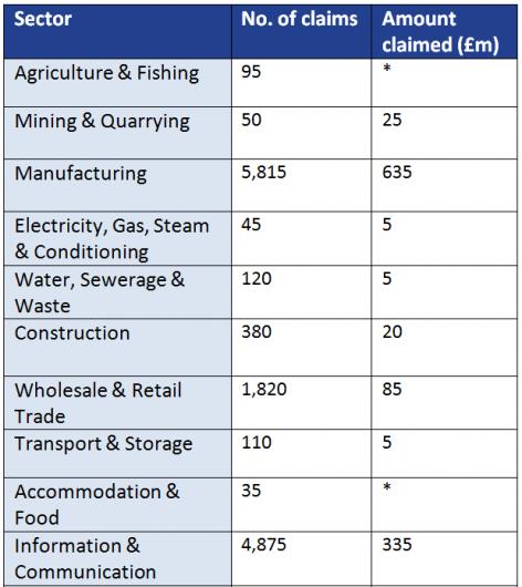 R&D statistics sep 20151
