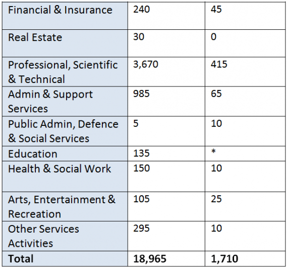 R&D statistics sep 20152
