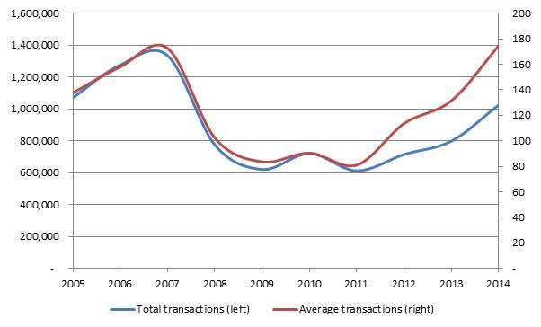 Conveyancing market growth