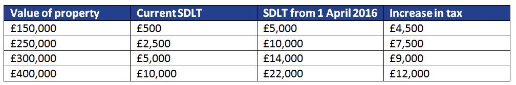 SDLT examples