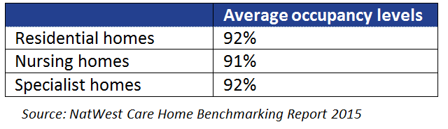 Average occupancy levels 2015 care