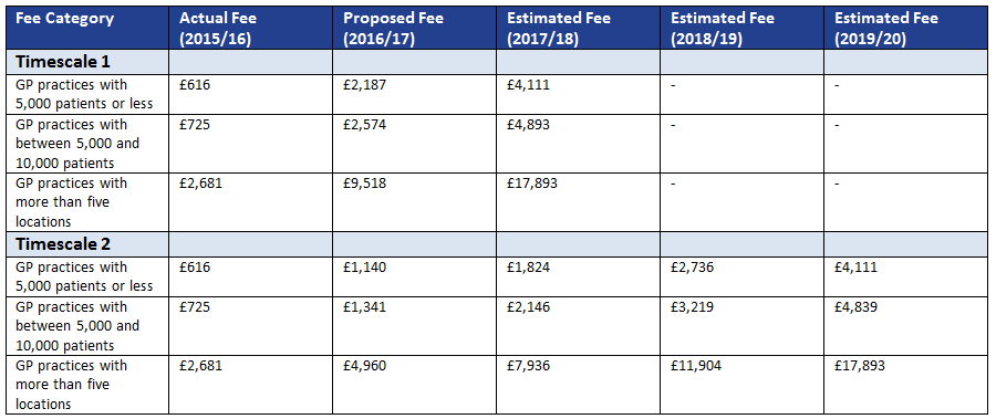 GP CQC fee rises table