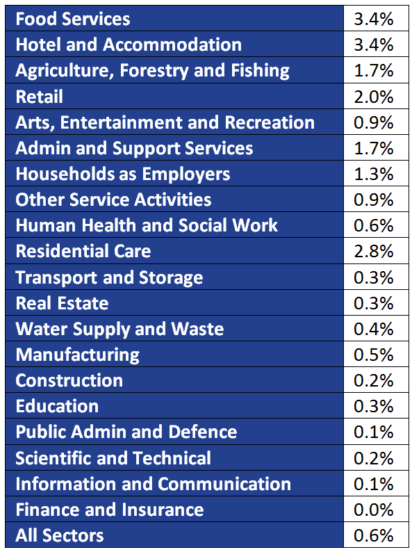 National living wage increases in wage bills by sector