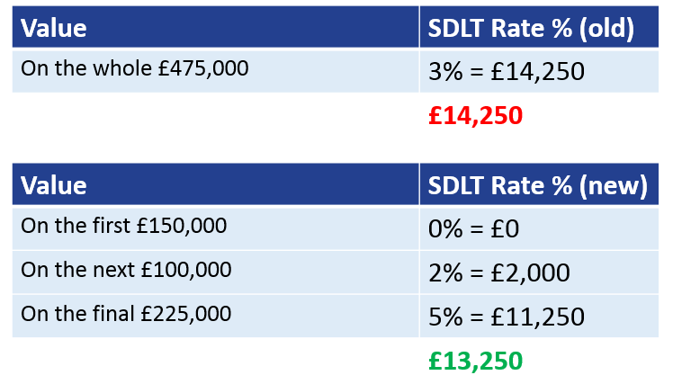 New SDLT rules 2016 example