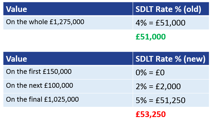 New commercial SDLT rules 2016 example