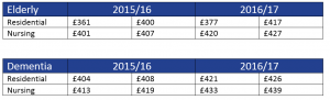 Sheffield care home fees 201617